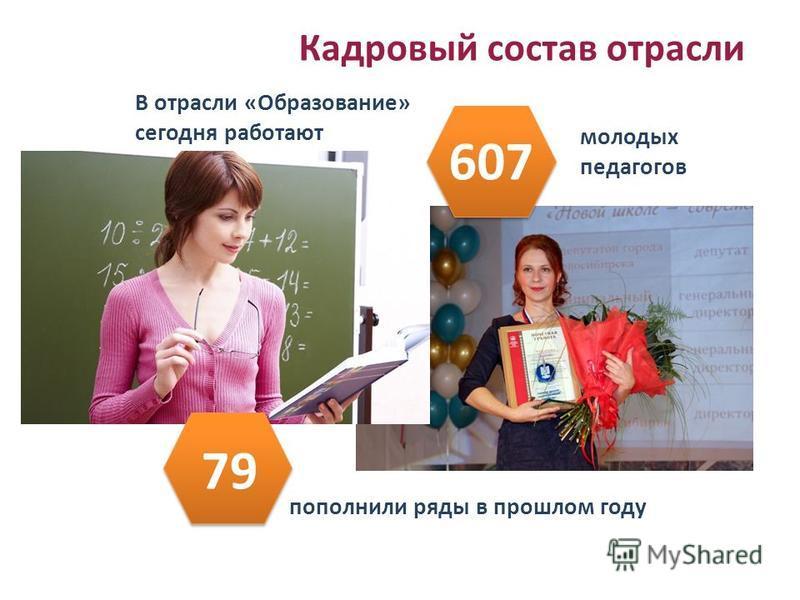 В отрасли «Образование» сегодня работают Кадровый состав отрасли молодых педагогов пополнили ряды в прошлом году 79 607