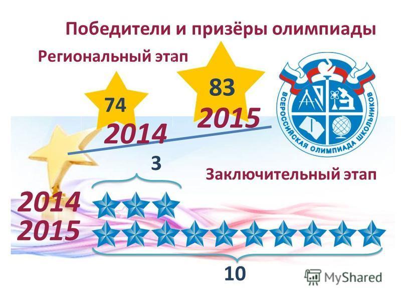 Победители и призёры олимпиады Региональный этап Заключительный этап 10 3 74 83 2015 2014 2015 2014