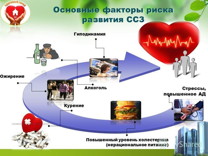 Основные факторы риска развития ССЗ Гиподинамия Ожирение Повышенный уровень холестерина (нерациональное питание) Стрессы, повышенное АД Курение Алкоголь