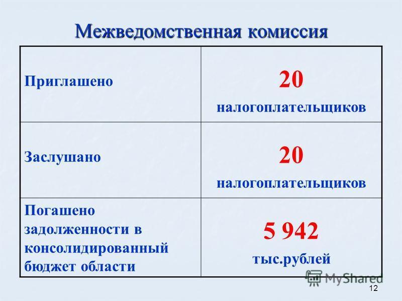 12 Межведомственная комиссия Приглашено 20 налогоплательщиков Заслушано 20 налогоплательщиков Погашено задолженности в консолидированный бюджет области 5 942 тыс.рублей