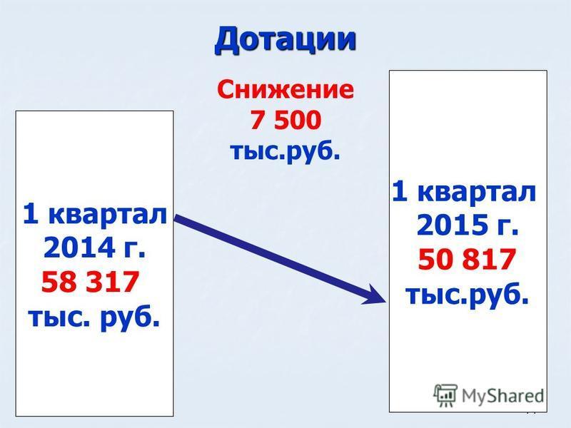 14 Дотации 1 квартал 2014 г. 58 317 тыс. руб. 1 квартал 2015 г. 50 817 тыс.руб. Снижение 7 500 тыс.руб.