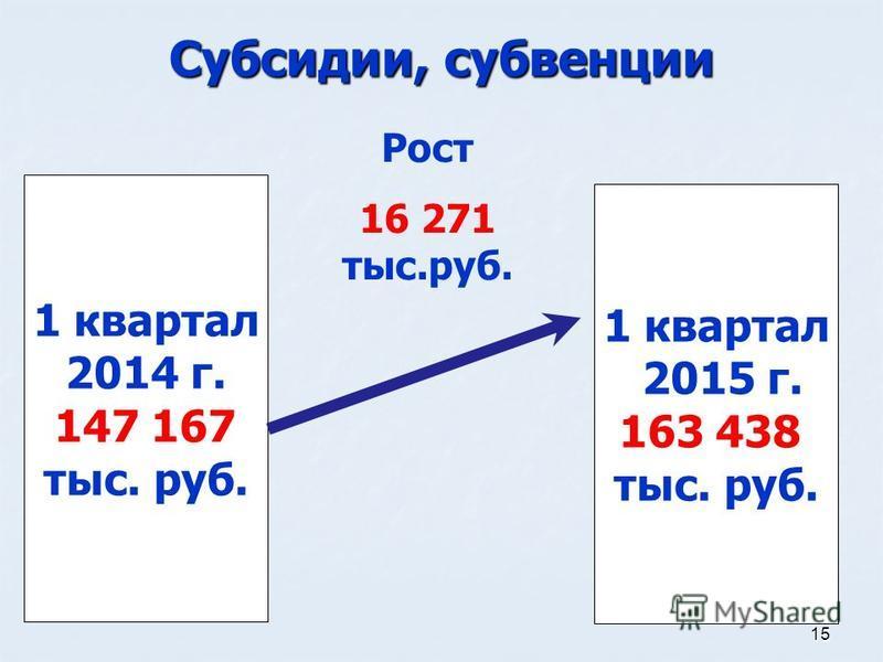 15 Субсидии, субвенции 1 квартал 2014 г. 147 167 тыс. руб. 1 квартал 2015 г. 163 438 тыс. руб. Рост 16 271 тыс.руб.