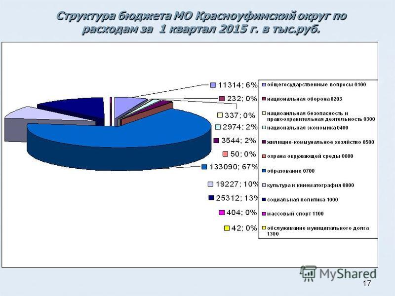 17 Структура бюджета МО Красноуфимский округ по расходам за 1 квартал 2015 г. в тыс.руб.