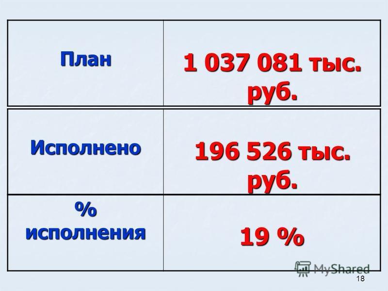 18 % исполнения 19 % План 1 037 081 тыс. руб. Исполнено 196 526 тыс. руб.