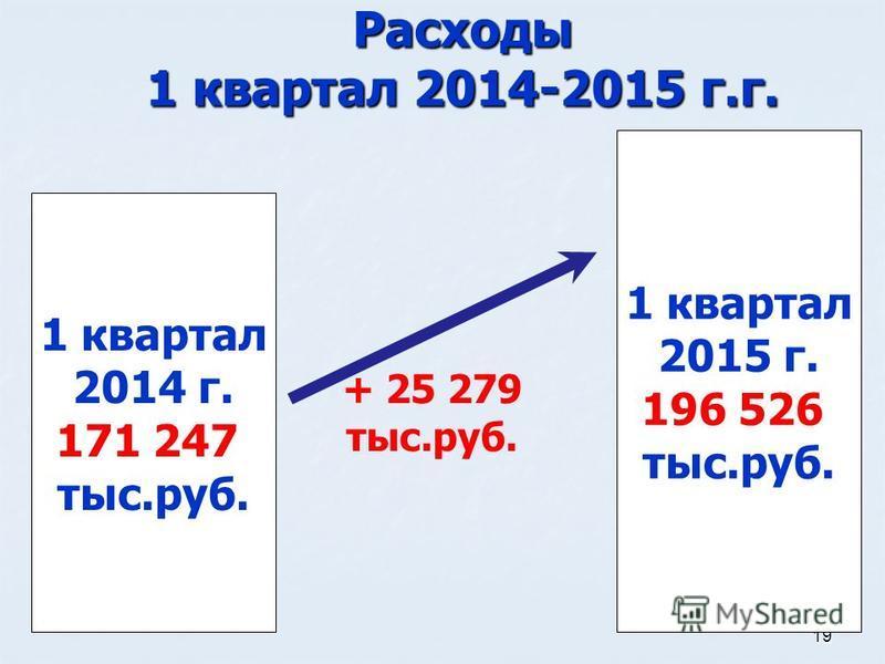 19 Расходы 1 квартал 2014-2015 г.г. 1 квартал 2015 г. 196 526 тыс.руб. 1 квартал 2014 г. 171 247 тыс.руб. + 25 279 тыс.руб.