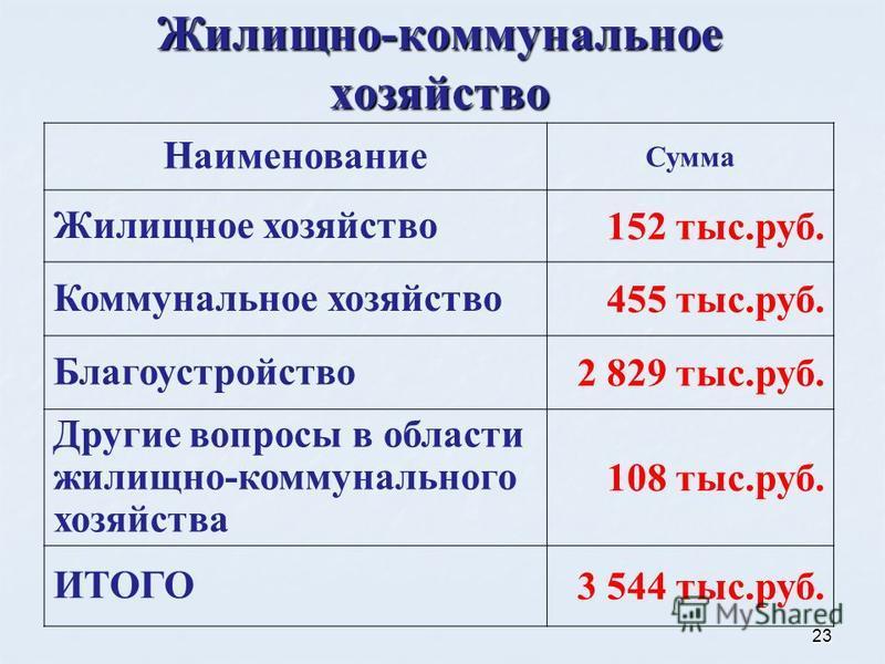 23 Жилищно-коммунальное хозяйство Наименование Сумма Жилищное хозяйство 152 тыс.руб. Коммунальное хозяйство 455 тыс.руб. Благоустройство 2 829 тыс.руб. Другие вопросы в области жилищно-коммунального хозяйства 108 тыс.руб. ИТОГО 3 544 тыс.руб.