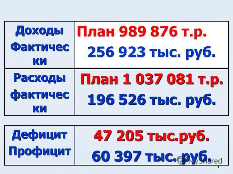 3 Дефицит Профицит 47 205 тыс.руб. 60 397 тыс. руб. Доходы Фактичес ки План 989 876 т.р. 256 923 тыс. руб. Расходы фактически План 1 037 081 т.р. 196 526 тыс. руб.