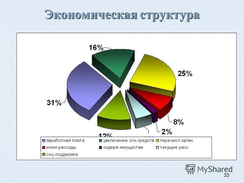 33 Экономическая структура