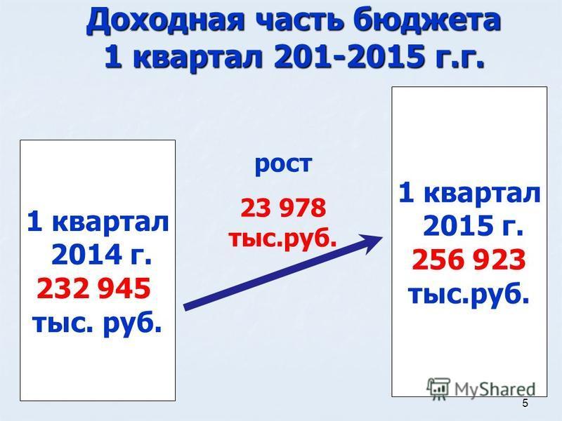 5 Доходная часть бюджета 1 квартал 201-2015 г.г. 1 квартал 2015 г. 256 923 тыс.руб. 1 квартал 2014 г. 232 945 тыс. руб. рост 23 978 тыс.руб.
