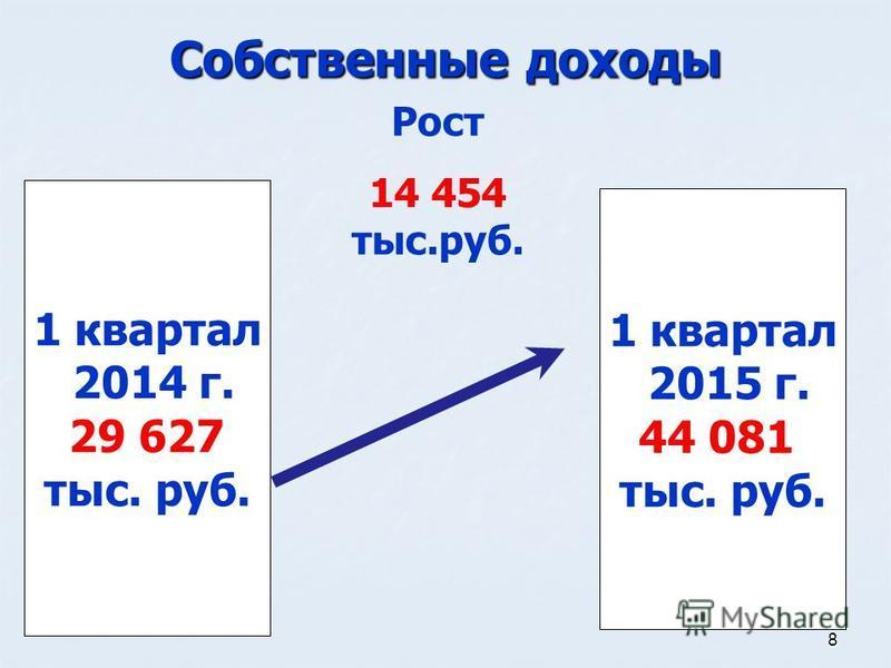 8 Собственные доходы 1 квартал 2014 г. 29 627 тыс. руб. 1 квартал 2015 г. 44 081 тыс. руб. Рост 14 454 тыс.руб.