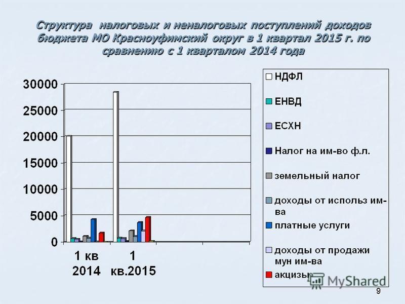 99 Структура налоговых и неналоговых поступлений доходов бюджета МО Красноуфимский округ в 1 квартал 2015 г. по сравнению с 1 кварталом 2014 года