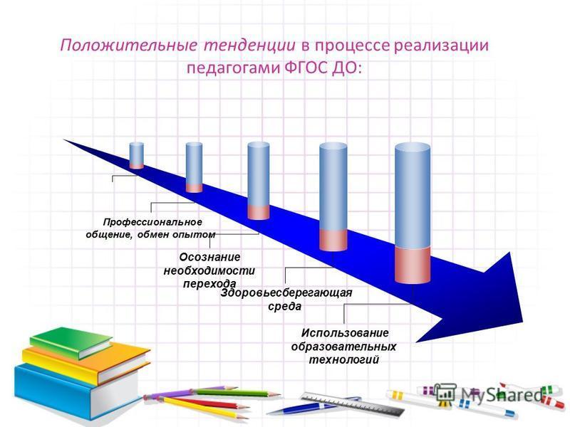 Положительные тенденции в процессе реализации педагогами ФГОС ДО: Профессиональное общение, обмен опытом Осознание необходимости перехода Здоровьесберегающая среда Использование образовательных технологий