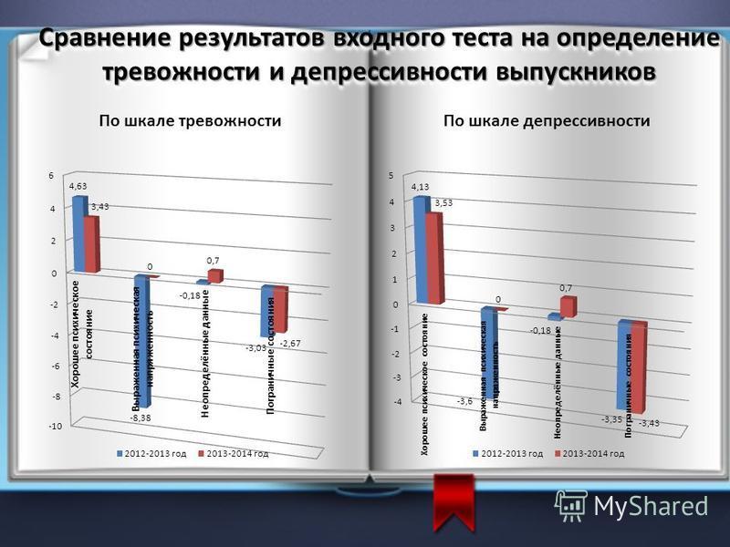 Сравнение результатов входного теста на определение тревожности и депрессивности выпускников