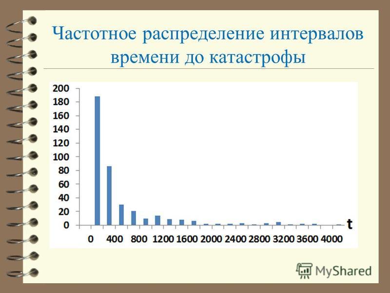 Частотное распределение интервалов времени до катастрофы