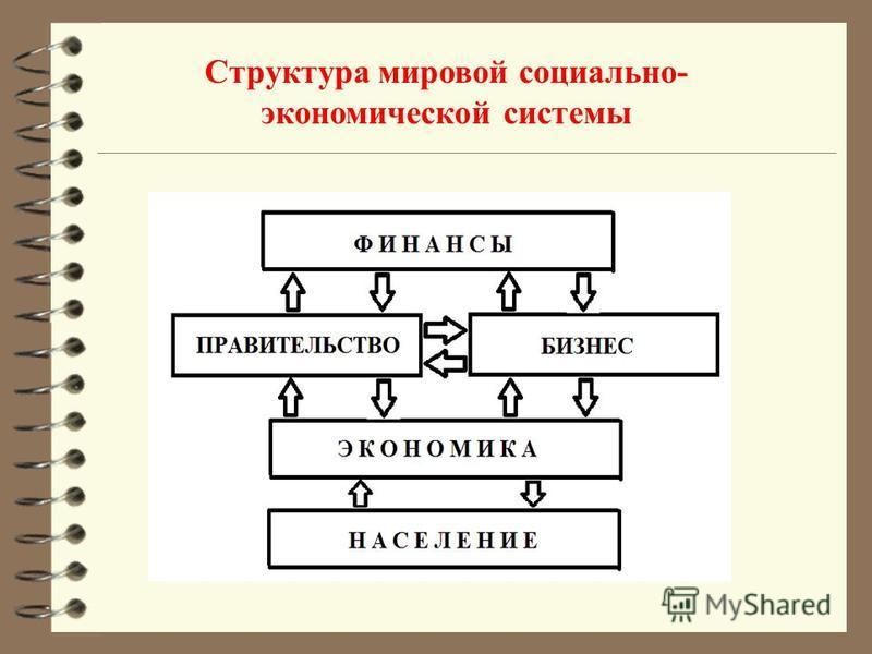 Структура мировой социально- экономической системы
