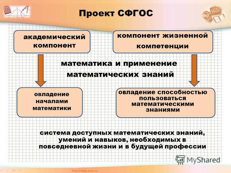 академический компонент компонент жизненной компетенции математика и применении математических знаний овладении началами математики овладении способностью пользоваться математическими знаниями система доступных математических знаний, умений и навыков