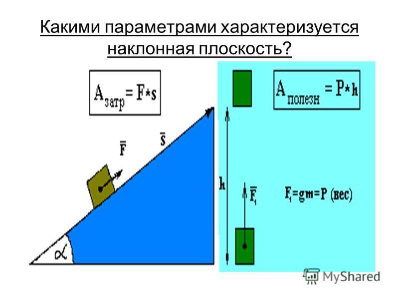 Какими параметрами характеризуется наклонная плоскость?