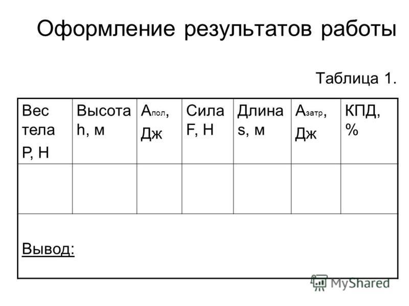 Оформление результатов работы Таблица 1. Вес тела Р, Н Высота h, м А пол, Дж Сила F, Н Длина s, м А зато, Дж КПД, % Вывод: