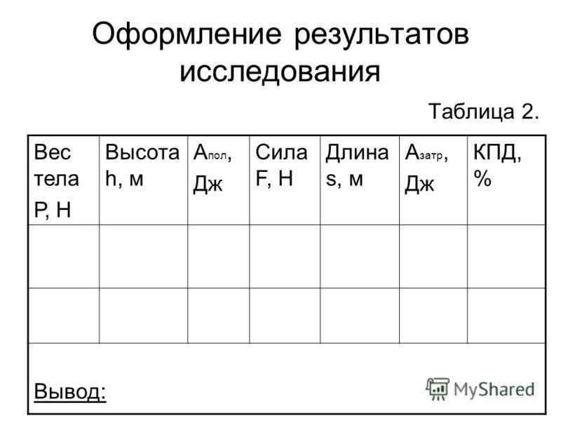 Оформление результатов исследования Таблица 2. Вес тела Р, Н Высота h, м А пол, Дж Сила F, Н Длина s, м А зато, Дж КПД, % Вывод: