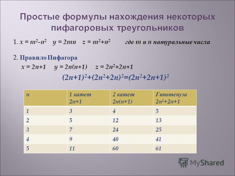 1. x = m 2 -n 2 y = 2mn z = m 2 +n 2 где m и n натуральные числа 2. Правило Пифагора x = 2n+1 y = 2n(n+1) z = 2n 2 +2n+1 (2n+1) 2 +(2n 2 +2n) 2 =(2n 2 +2n+1) 2 n1 катет 2n+1 2 катет 2n(n+1) Гипотенуза 2n 2 +2n+1 1345 251213 372425 494041 5116061