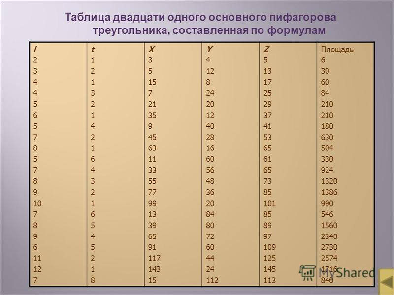 Таблица двадцати одного основного пифагорова треугольника, составленная по формулам l 2 3 4 5 6 5 7 8 5 7 8 9 10 7 8 9 61 12 7 t121321421643216545218t121321421643216545218 X 3 5 15 7 21 35 9 45 63 11 33 55 77 99 13 39 65 91 117 143 15 Y 4 12 8 24 20
