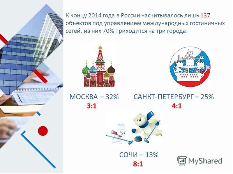 К концу 2014 года в России насчитывалось лишь 137 объектов под управлением международных гостиничных сетей, из них 70% приходится на три города: МОСКВА – 32% 3:1 САНКТ-ПЕТЕРБУРГ – 25% 4:1 СОЧИ – 13% 8:1