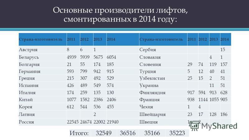 Страна-изготовитель 2011201220132014Страна-изготовитель 2011201220132014 Австрия 861 Сербия 15 Беларусь 4939593956756054Словакия 41 Болгария 2155174185Словения 2974119157 Германия 593799942915Турция 5124041 Греция 215307492529Узбекистан 2515251 Испан