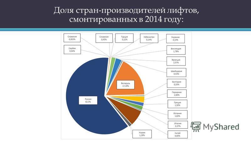 Доля стран-производителей лифтов, смонтированных в 2014 году: