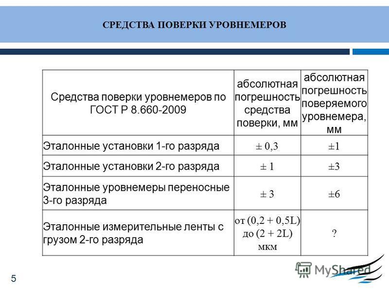 СРЕДСТВА ПОВЕРКИ УРОВНЕМЕРОВ Средства поверки уровнемеров по ГОСТ Р 8.660-2009 абсолютная погрешность средства поверки, мм абсолютная погрешность поверяемого уровнемера, мм Эталонные установки 1-го разряда ± 0,3±1 Эталонные установки 2-го разряда ± 1