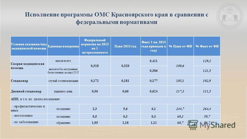 Исполнение программы ОМС Красноярского края в сравнении с федеральными нормативами Условия оказания /вид медицинской помощи Единица измерения Федеральный норматив на 2015 на 1 застрахованного План 2015 год Факт 1 кв. 2015 года приведен к году % План