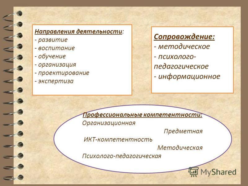 Сопровождение: - методическое - психолого- педагогическое - информационное Направления деятельности: - развитие - воспитание - обучение - организация - проектирование - экспертиза Профессиональные компетентности: Организационная Предметная ИКТ-компет