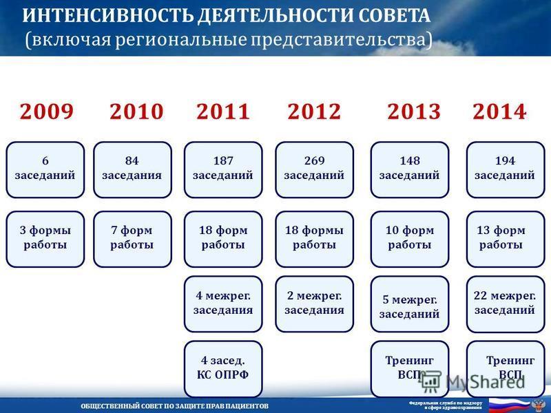 ОБЩЕСТВЕННЫЙ СОВЕТ ПО ЗАЩИТЕ ПРАВ ПАЦИЕНТОВ Федеральная служба по надзору в сфере здравоохранения ИНТЕНСИВНОСТЬ ДЕЯТЕЛЬНОСТИ СОВЕТА (включая региональные представительства) 20112010 84 заседания 201320122014 187 заседаний 7 форм работы 18 форм работы