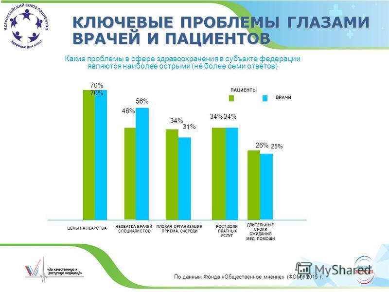 КЛЮЧЕВЫЕ ПРОБЛЕМЫ ГЛАЗАМИ ВРАЧЕЙ И ПАЦИЕНТОВ Какие проблемы в сфере здравоохранения в субъекте федерации являются наиболее острыми (не более семи ответов) По данным Фонда «Общественное мнение» (ФОМ), 2015 г. 70% ПАЦИЕНТЫ ВРАЧИ 56% 46% 34% 31% 34% 26%