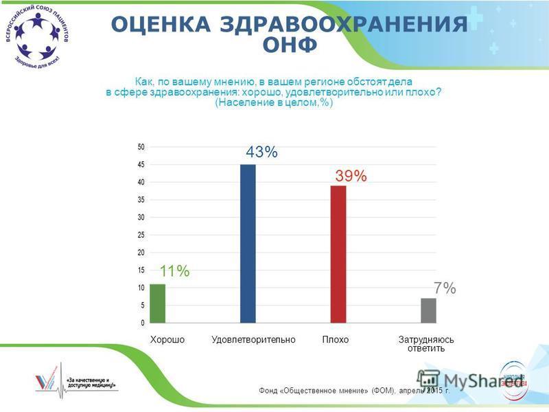 Как, по вашему мнению, в вашем регионе обстоят дела в сфере здравоохранения: хорошо, удовлетворительно или плохо? (Население в целом,%) ОЦЕНКА ЗДРАВООХРАНЕНИЯ ОНФ 11% 43% 39% 7% Хорошо УдовлетворительноПлохо Затрудняюсь ответить Фонд «Общественное мн