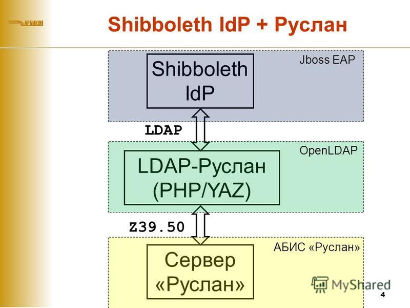 Shibboleth IdP + Руслан 4 Shibboleth IdP LDAP Сервер «Руслан» Z39.50 LDAP-Руслан (PHP/YAZ) Jboss EAP OpenLDAP АБИС «Руслан»