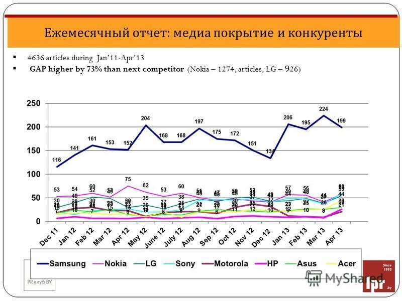 Ежемесячный отчет: медиа покрытие и конкуренты 4636 articles during Jan11-Apr13 GAP higher by 73% than next competitor (Nokia – 1274, articles, LG – 926)