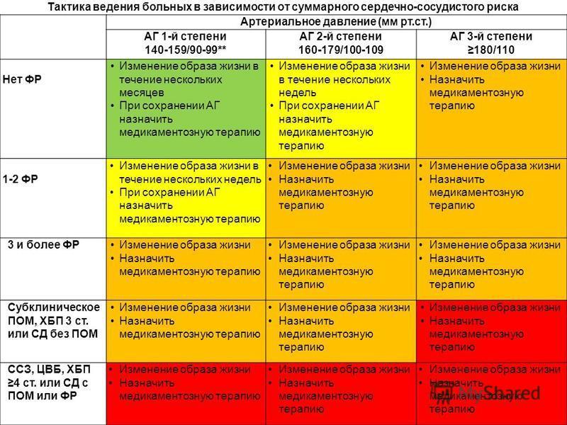 Тактика ведения больных в зависимости от суммарного сердечно-сосудистого риска Артериальное давление (мм рт.ст.) АГ 1-й степени 140-159/90-99** АГ 2-й степени 160-179/100-109 АГ 3-й степени 180/110 Нет ФР Изменение образа жизни в течение нескольких м