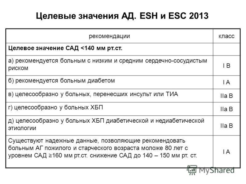 Целевые значения АД. ESH и ESC 2013 рекомендациикласс Целевое значение САД <140 мм рт.ст. a) рекомендуется больным с низким и средним сердечно-сосудистым риском I B б) рекомендуется больным диабетом I A в) целесообразно у больных, перенесших инсульт