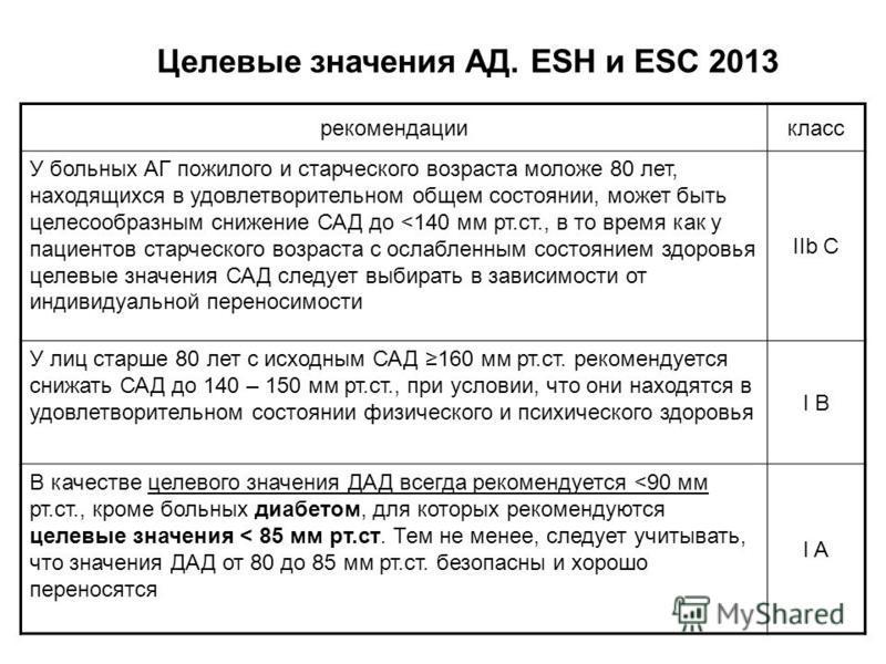 Целевые значения АД. ESH и ESC 2013 рекомендациикласс У больных АГ пожилого и старческого возраста моложе 80 лет, находящихся в удовлетворительном общем состоянии, может быть целесообразным снижение САД до <140 мм рт.ст., в то время как у пациентов с