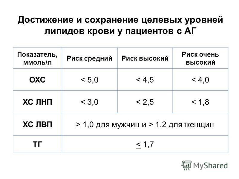 Достижение и сохранение целевых уровней липидов крови у пациентов с АГ Показатель, ммоль/л Риск средний Риск высокий Риск очень высокий ОХС< 5,0< 4,5< 4,0 ХС ЛНП< 3,0< 2,5< 1,8 ХС ЛВП> 1,0 для мужчин и > 1,2 для женщин ТГ< 1,7