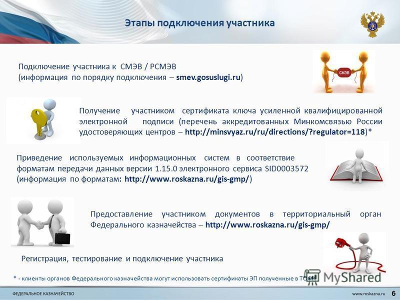 Этапы подключения участника Подключение участника к СМЭВ / РСМЭВ (информация по порядку подключения – smev.gosuslugi.ru) Получение участником сертификата ключа усиленной квалифицированной электронной подписи (перечень аккредитованных Минкомсвязью Рос