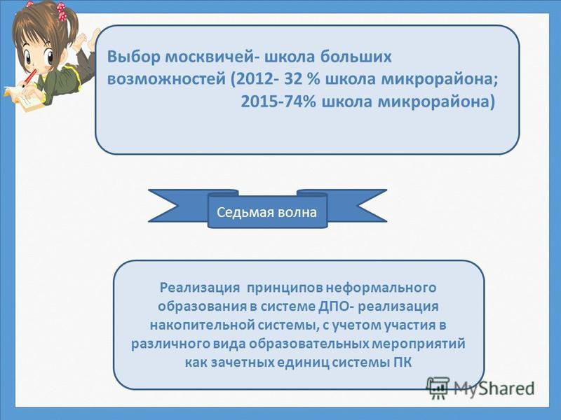 Седьмая волна Выбор москвичей- школа больших возможностей (2012- 32 % школа микрорайона; 2015-74% школа микрорайона) Реализация принципов неформального образования в системе ДПО- реализация накопительной системы, с учетом участия в различного вида об