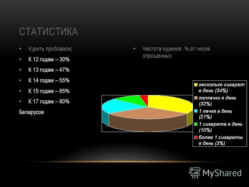Курить пробовали: К 12 годам – 30% К 13 годам – 47% К 14 годам – 55% К 15 годам – 65% К 17 годам – 80% Беларусов Частота курения, % от числа опрошенных СТАТИСТИКА