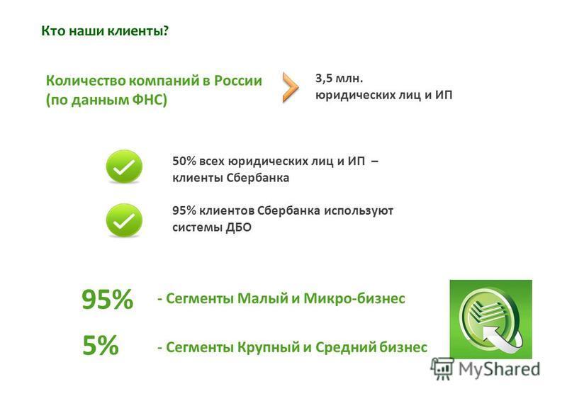 Кто наши клиенты? 95% 5% - Сегменты Малый и Микро-бизнес - Сегменты Крупный и Средний бизнес 3,5 млн. юридических лиц и ИП Количество компаний в России (по данным ФНС) 50% всех юридических лиц и ИП – клиенты Сбербанка 95% клиентов Сбербанка использую