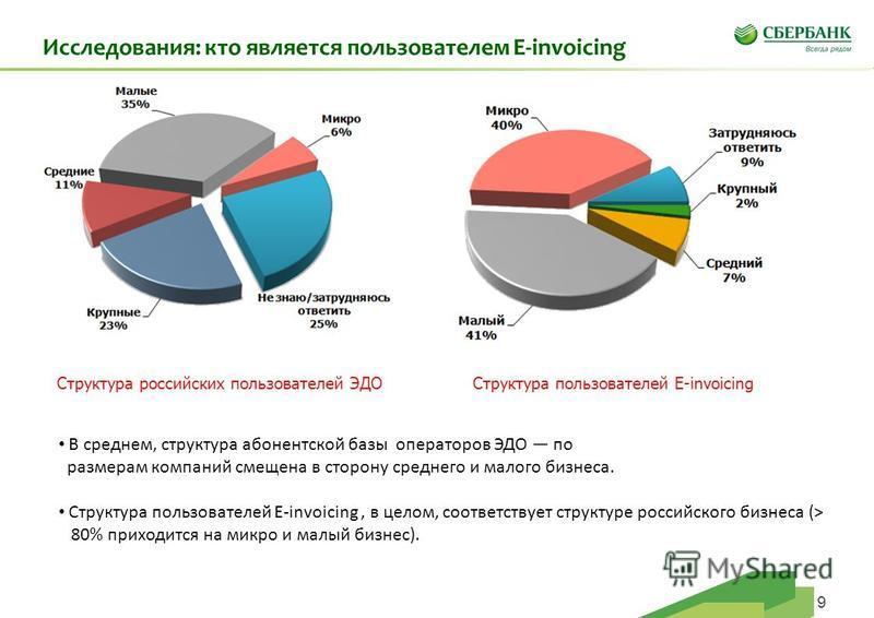 9 Исследования: кто является пользователем E-invoicing Структура российских пользователей ЭДОСтруктура пользователей E-invoicing В среднем, структура абонентской базы операторов ЭДО по размерам компаний смещена в сторону среднего и малого бизнеса. Ст