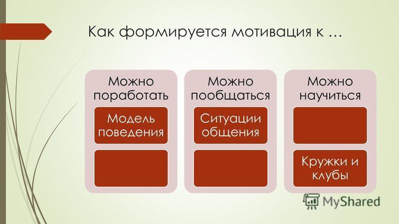 Как формируется мотивация к … Можно поработать Модель поведения Можно пообщаться Ситуации общения Можно научиться Кружки и клубы