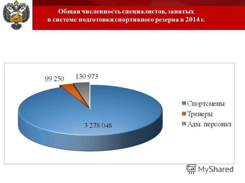 Общая численность специалистов, занятых в системе подготовки спортивного резерва в 2014 г.