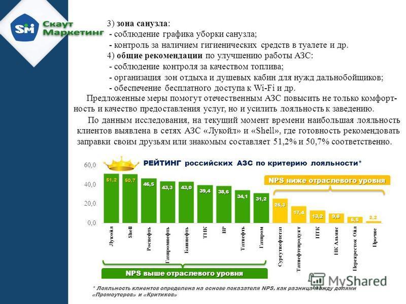 * Лояльность клиентов определена на основе показателя NPS, как разница между долями «Промоутеров» и «Критиков» NPS выше отраслевого уровня NPS ниже отраслевого уровня РЕЙТИНГ российских АЗС по критерию лояльности* Прочие По данным исследования, на те