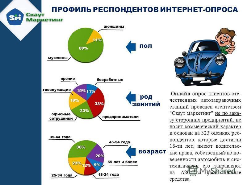 Онлайн-опрос клиентов отечественных автозаправочных станций проведен агентством