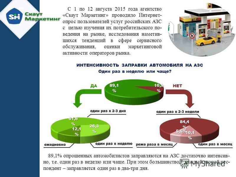 С 1 по 12 августа 2015 года агентство «Скаут Маркетинг» проводило Интернет- опрос пользователей услуг российских АЗС с целью изучения их потребительского по- ведения на рынке, исследования наметив- шихся тенденций в сфере сервисного обслуживания, оце